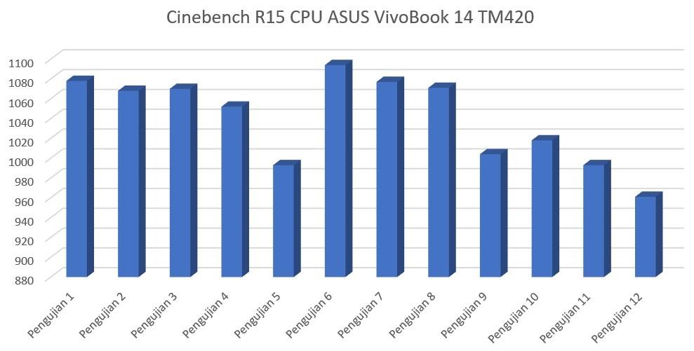 Cinebench R15 CPU ASUS VivoBook Flip 14 TM420IA