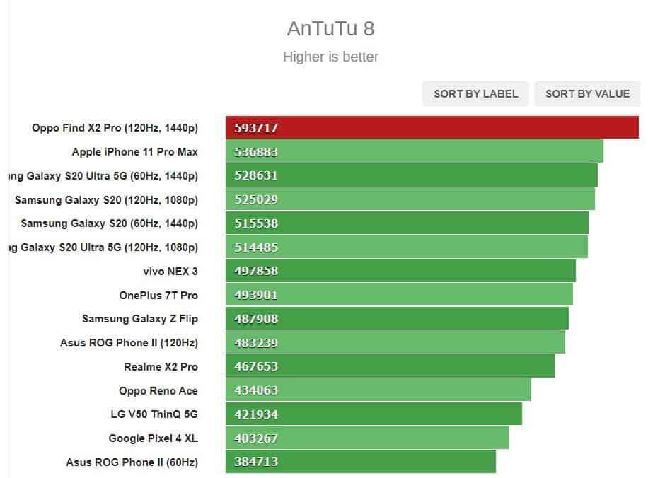 antutu-benchmark-oppo-find-x2-pro